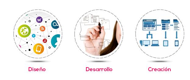 diseño-web-pymescentral